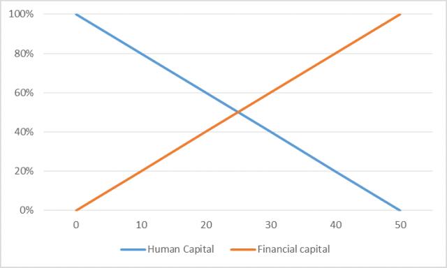 human-financial-capital